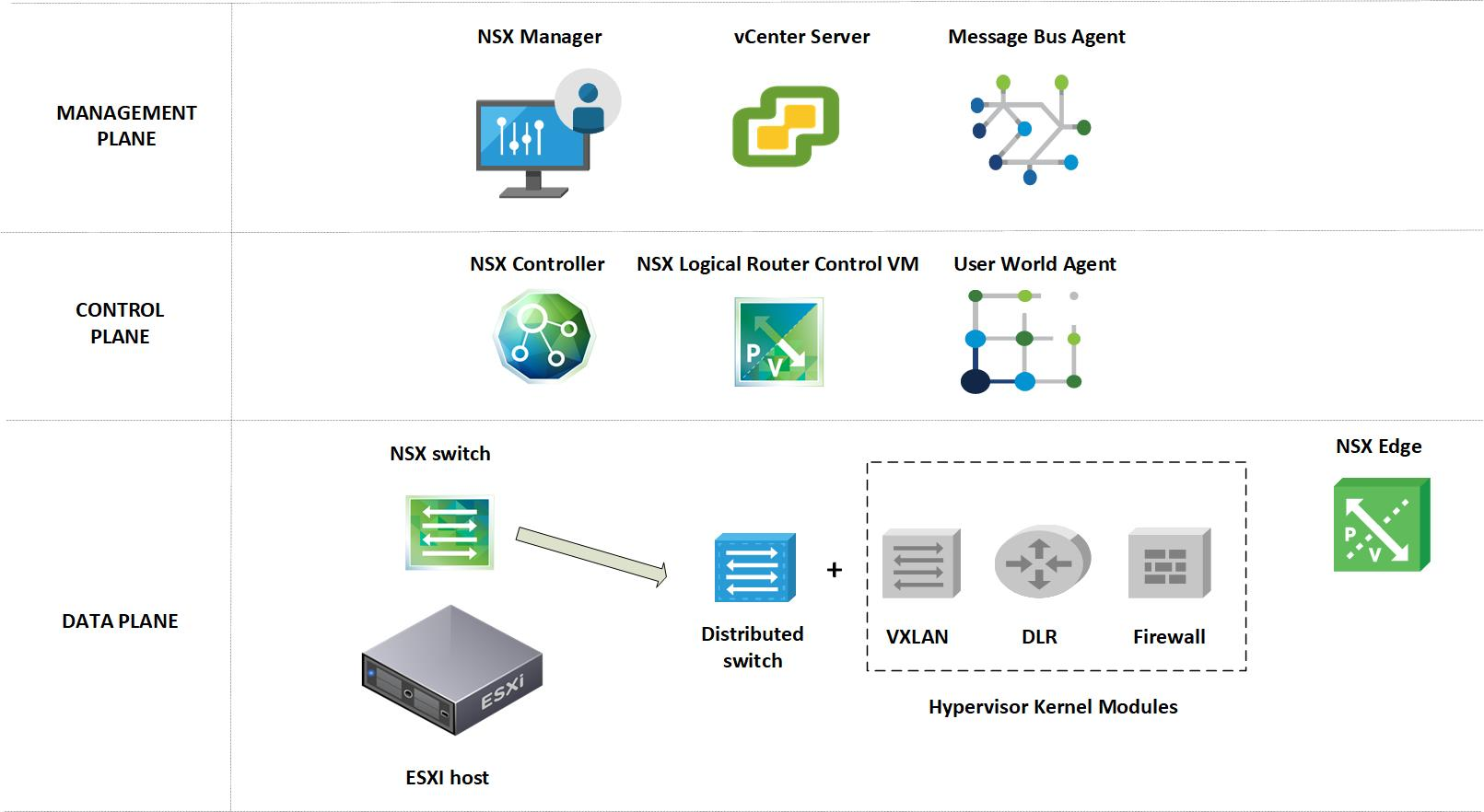 VMware NSX architecture | Binary Maps