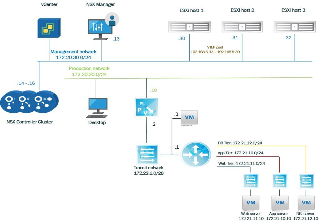 VMware NSX installation scenario