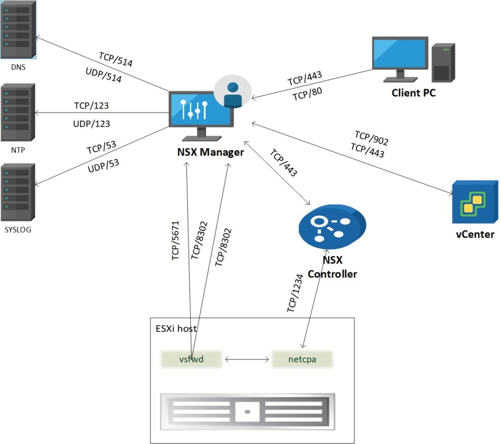 NSX Manager communication