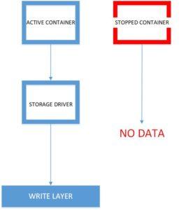 Docker storage