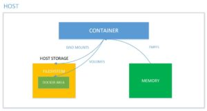 Docker storage types
