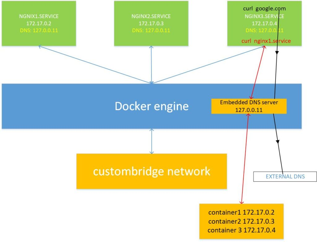 Docker service DNS