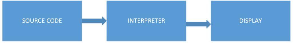 intepreter