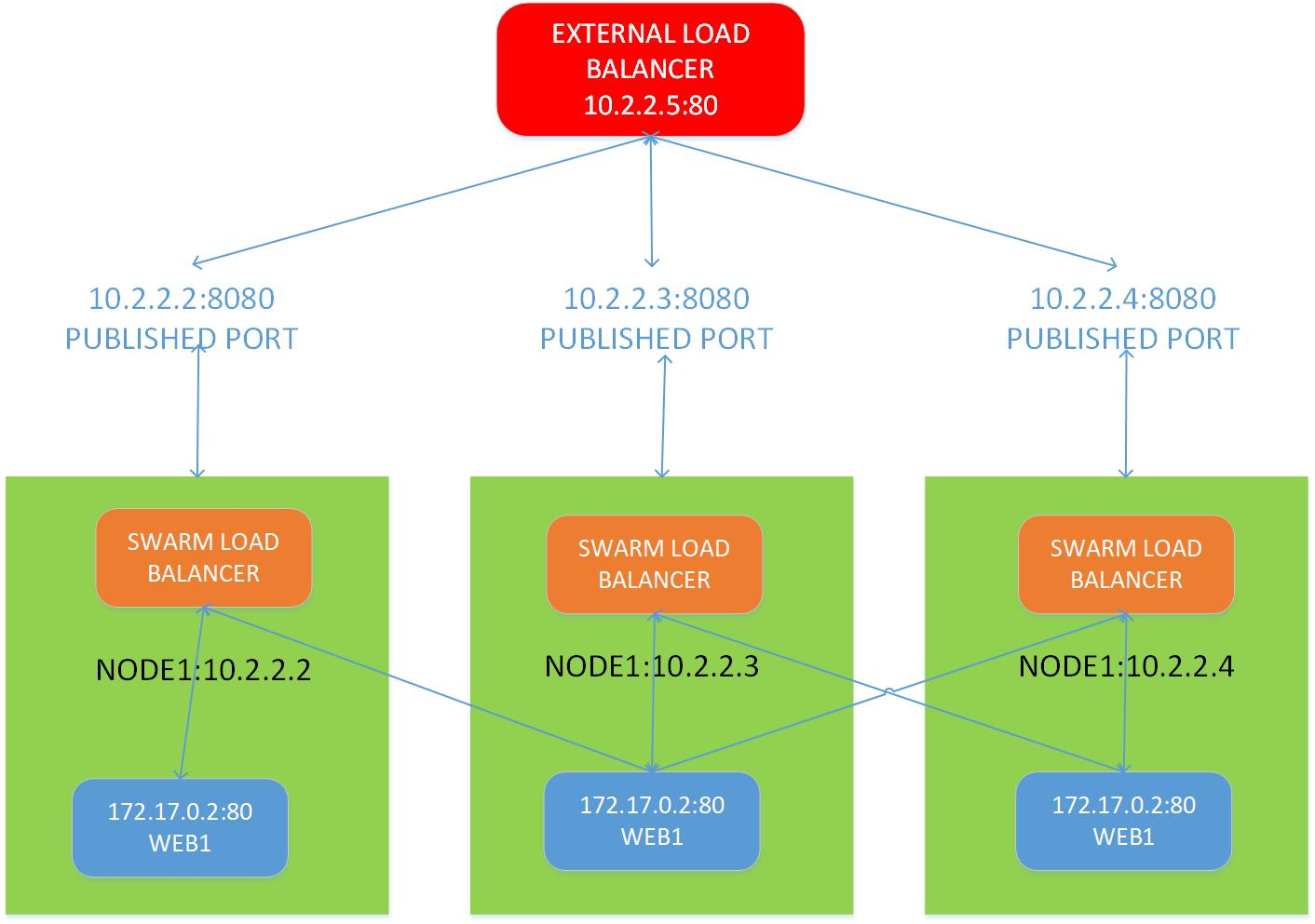 Docker swarm external load balancer