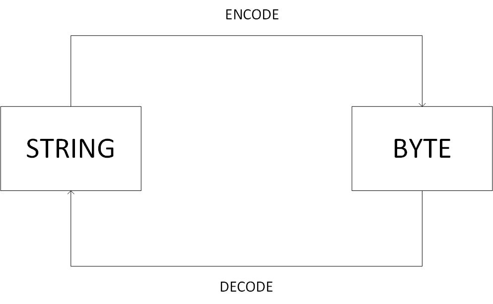 C:\docs\stranice\binarymaps\docker\python\python strings bytes.jpg