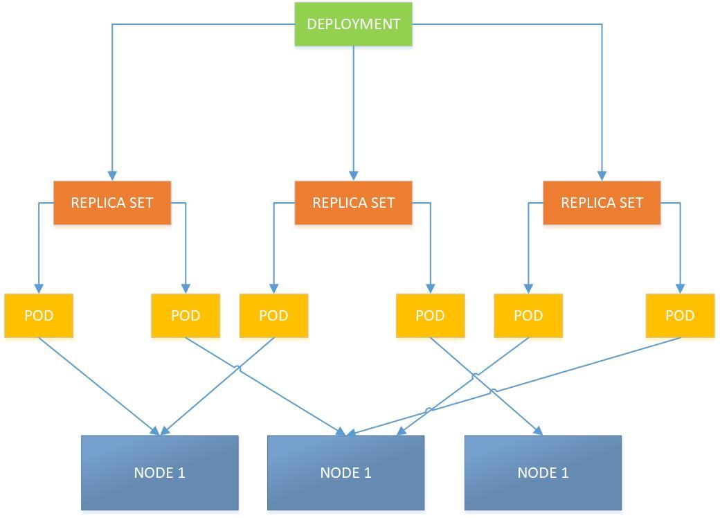 C:\docs\stranice\binarymaps\kubernetes\kubernetes objects.jpg